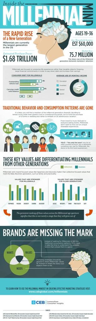 CEB Infographic
